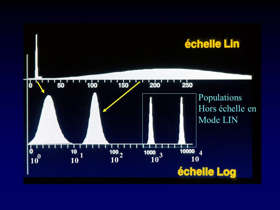 Populations Hors échelle en Mode LIN 10 0 123 4