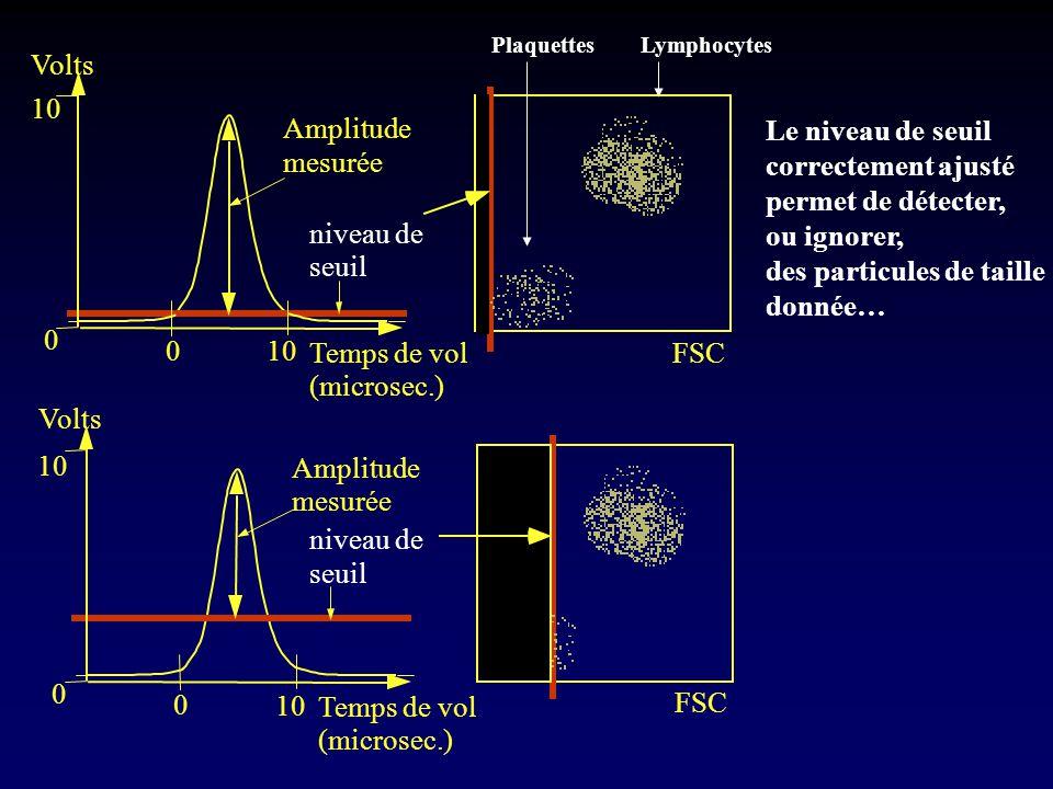 0 10 niveau de seuil Temps de vol (microsec.) 0 Amplitude mesurée 10 Volts 0 niveau de seuil Temps de vol (microsec.) 0 Amplitude mesurée 10 Volts FSC