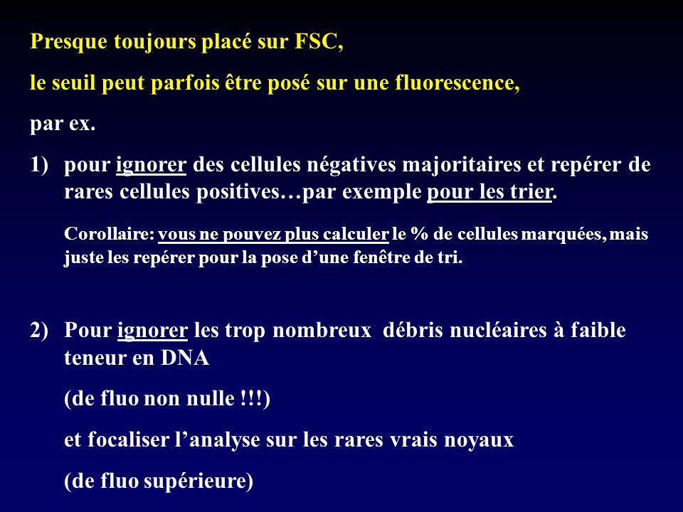 Presque toujours placé sur FSC, le seuil peut parfois être posé sur une fluorescence, par ex. 1)pour ignorer des cellules négatives majoritaires et re