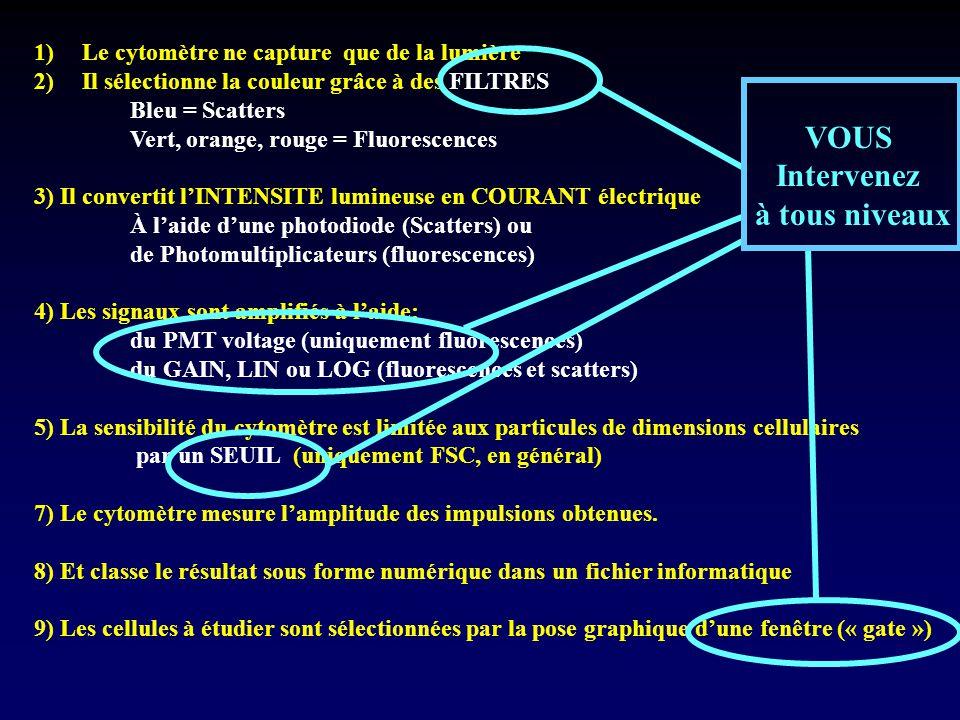 1)Le cytomètre ne capture que de la lumière 2)Il sélectionne la couleur grâce à des FILTRES Bleu = Scatters Vert, orange, rouge = Fluorescences 3) Il