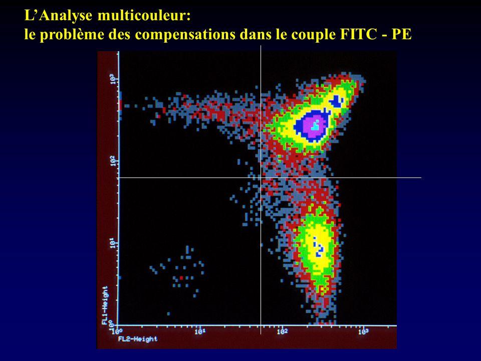 L'Analyse multicouleur: le problème des compensations dans le couple FITC - PE