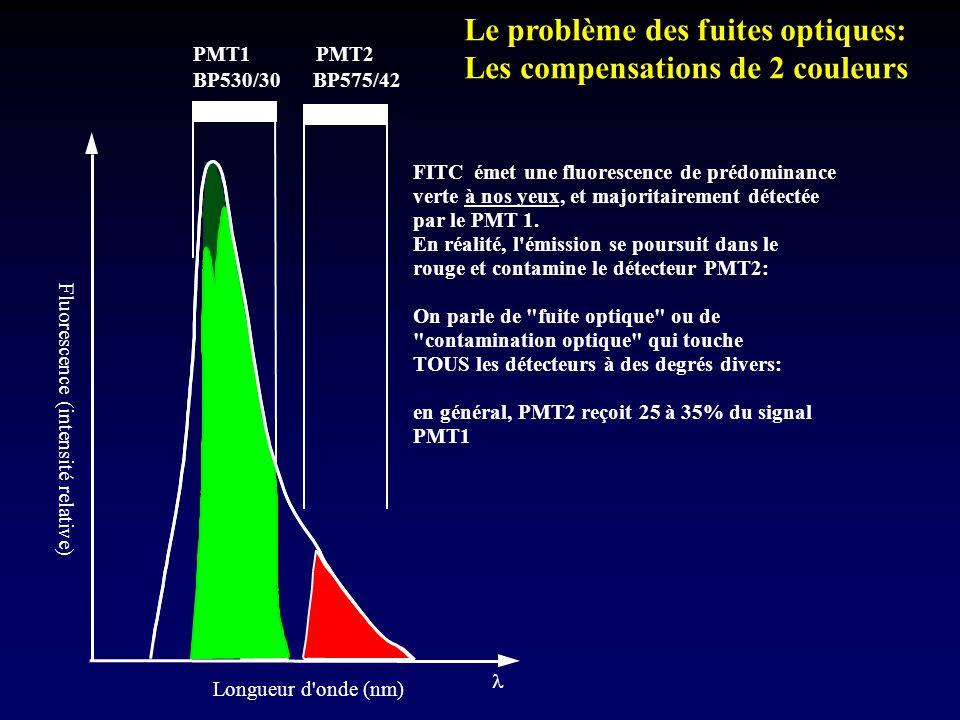 . BP575/42 BP530/30 Longueur d'onde (nm) Fluorescence (intensité relative) FITC émet une fluorescence de prédominance verte à nos yeux, et majoritaire