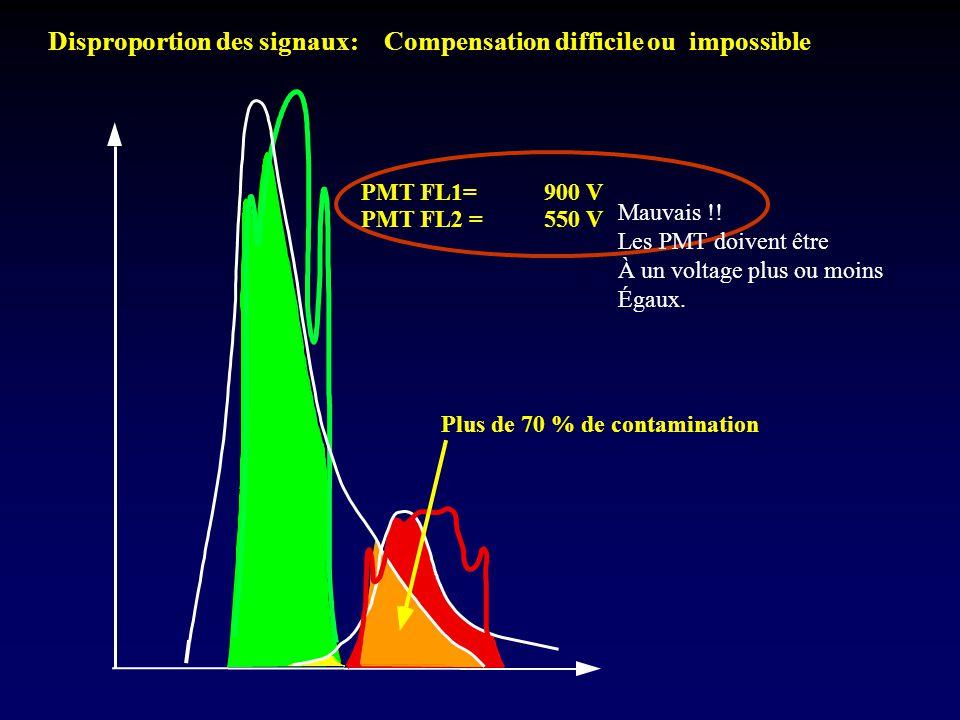 PMT FL1= 900 V PMT FL2 = 550 V Disproportion des signaux:Compensation difficile ou impossible Plus de 70 % de contamination Mauvais !! Les PMT doivent