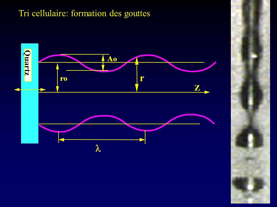 . Z Quartz Ao ro r Tri cellulaire: formation des gouttes