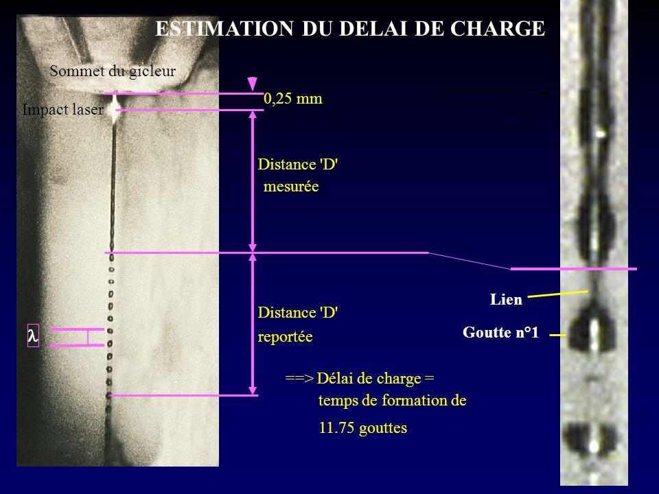0,25 mm Sommet du gicleur Impact laser Distance 'D' mesurée Distance 'D' reportée ==> Délai de charge = temps de formation de 11.75 gouttes Goutte n°1