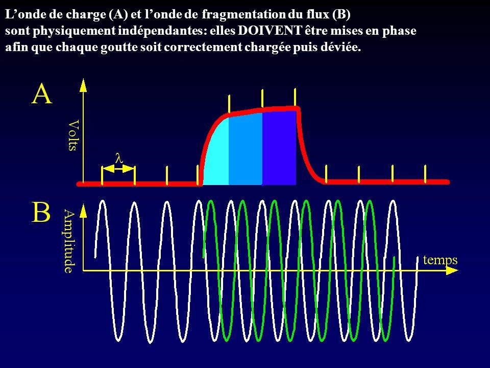 L'onde de charge (A) et l'onde de fragmentation du flux (B) sont physiquement indépendantes: elles DOIVENT être mises en phase afin que chaque goutte