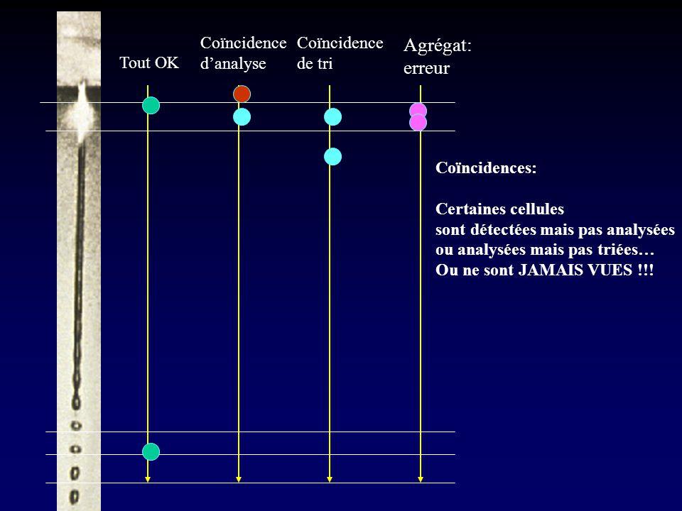Tout OK Coïncidence d'analyse Coïncidence de tri Agrégat: erreur Coïncidences: Certaines cellules sont détectées mais pas analysées ou analysées mais