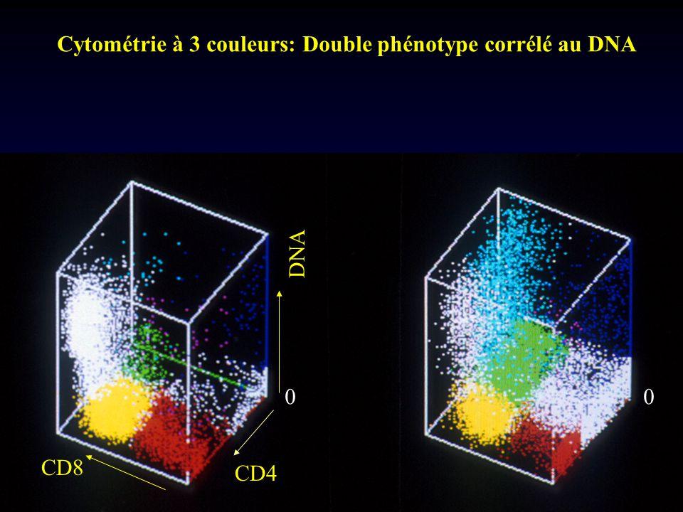 Cytométrie à 3 couleurs: Double phénotype corrélé au DNA CD4 CD8 DNA 00