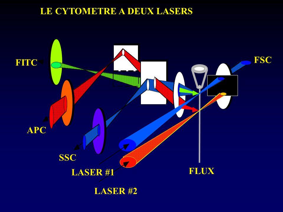 FLUX LASER #2 LASER #1 FSC SSC APC FITC LE CYTOMETRE A DEUX LASERS