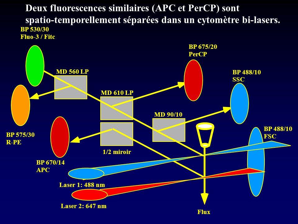 Flux Laser 1: 488 nm Laser 2: 647 nm MD 560 LP MD 610 LP MD 90/10 1/2 miroir BP 530/30 Fluo-3 / Fitc BP 575/30 R-PE BP 670/14 APC BP 675/20 PerCP BP 4