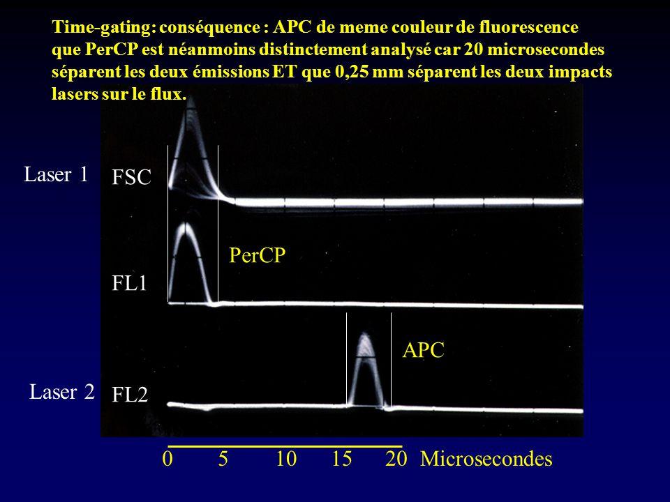 Laser 1 Laser 2 05101520Microsecondes FSC FL1 FL2 Time-gating: conséquence : APC de meme couleur de fluorescence que PerCP est néanmoins distinctement