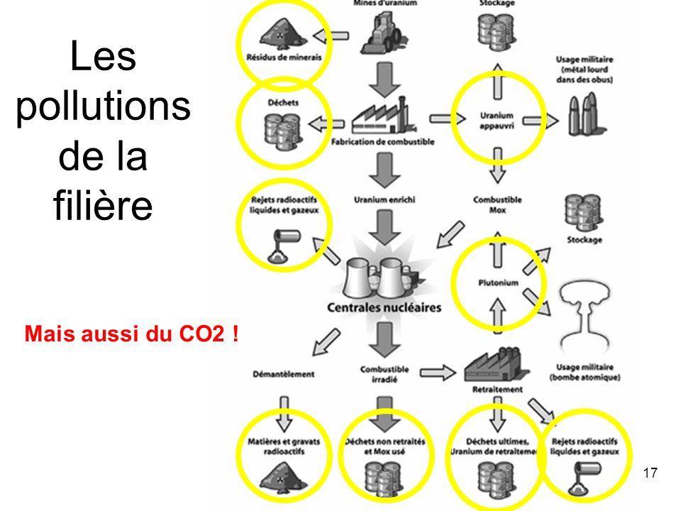 17 Les pollutions de la filière Mais aussi du CO2 !