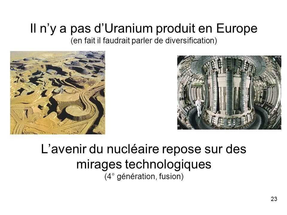 23 Il n'y a pas d'Uranium produit en Europe (en fait il faudrait parler de diversification) L'avenir du nucléaire repose sur des mirages technologiques (4° génération, fusion)
