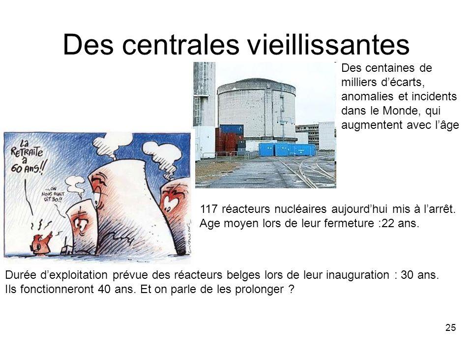 25 Des centrales vieillissantes Durée d'exploitation prévue des réacteurs belges lors de leur inauguration : 30 ans.
