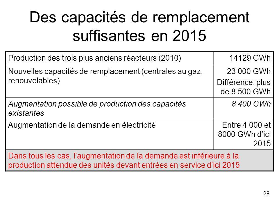 28 Des capacités de remplacement suffisantes en 2015 Production des trois plus anciens réacteurs (2010)14129 GWh Nouvelles capacités de remplacement (centrales au gaz, renouvelables) 23 000 GWh Différence: plus de 8 500 GWh Augmentation possible de production des capacités existantes 8 400 GWh Augmentation de la demande en électricitéEntre 4 000 et 8000 GWh d'ici 2015 Dans tous les cas, l'augmentation de la demande est inférieure à la production attendue des unités devant entrées en service d'ici 2015