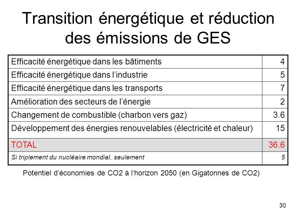 30 Transition énergétique et réduction des émissions de GES Efficacité énergétique dans les bâtiments4 Efficacité énergétique dans l'industrie5 Efficacité énergétique dans les transports7 Amélioration des secteurs de l'énergie2 Changement de combustible (charbon vers gaz)3.6 Développement des énergies renouvelables (électricité et chaleur)15 TOTAL36.6 Si triplement du nucléaire mondial, seulement5 Potentiel d'économies de CO2 à l'horizon 2050 (en Gigatonnes de CO2)
