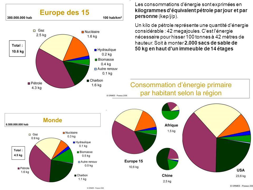 4 Les consommations d énergie sont exprimées en kilogrammes d équivalent pétrole par jour et par personne (kep/j/p).