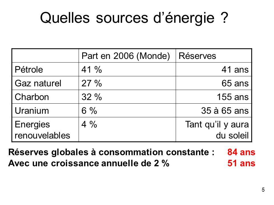 5 Part en 2006 (Monde)Réserves Pétrole41 %41 ans Gaz naturel27 %65 ans Charbon32 %155 ans Uranium6 %35 à 65 ans Energies renouvelables 4 %Tant qu'il y aura du soleil Réserves globales à consommation constante : 84 ans Avec une croissance annuelle de 2 %51 ans Quelles sources d'énergie
