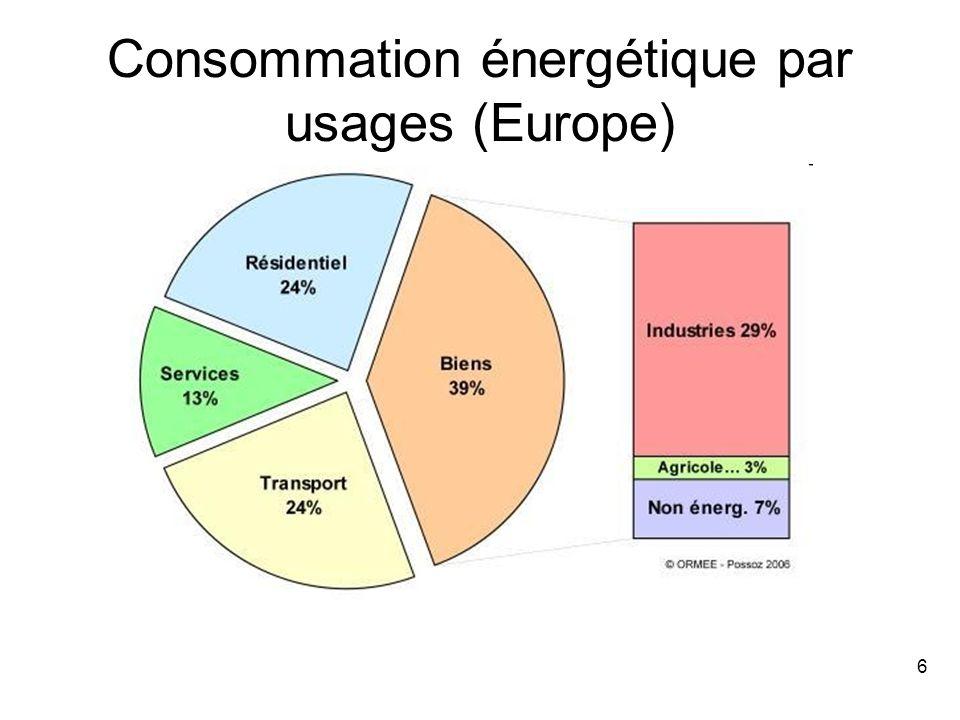 6 Consommation énergétique par usages (Europe)