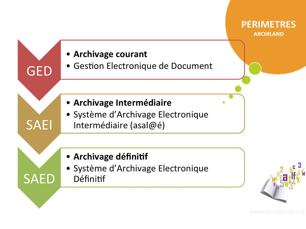 conservation sécurisée des archives électroniques publiques 22/11/2014 www.archiland.org PERIMETRES ARCHILAND