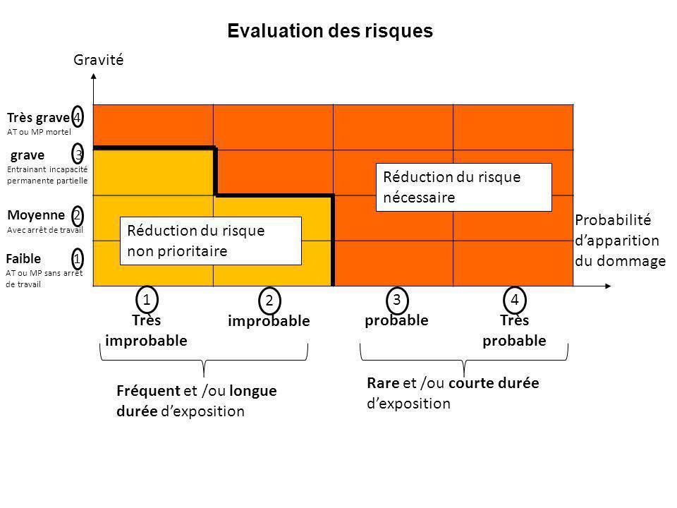 Grille d'analyse des risques DangerSituation dangereuse Evénement dangereux DommageEstimation du risque Evaluation du risque Mesures de prévention hiérarchisées Gravité 1 à 4 Proba 1 à 4 Prio .