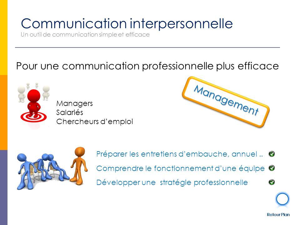 Communication interpersonnelle Un outil de communication simple et efficace Développer une stratégie professionnelle Préparer les entretiens d'embauche, annuel..