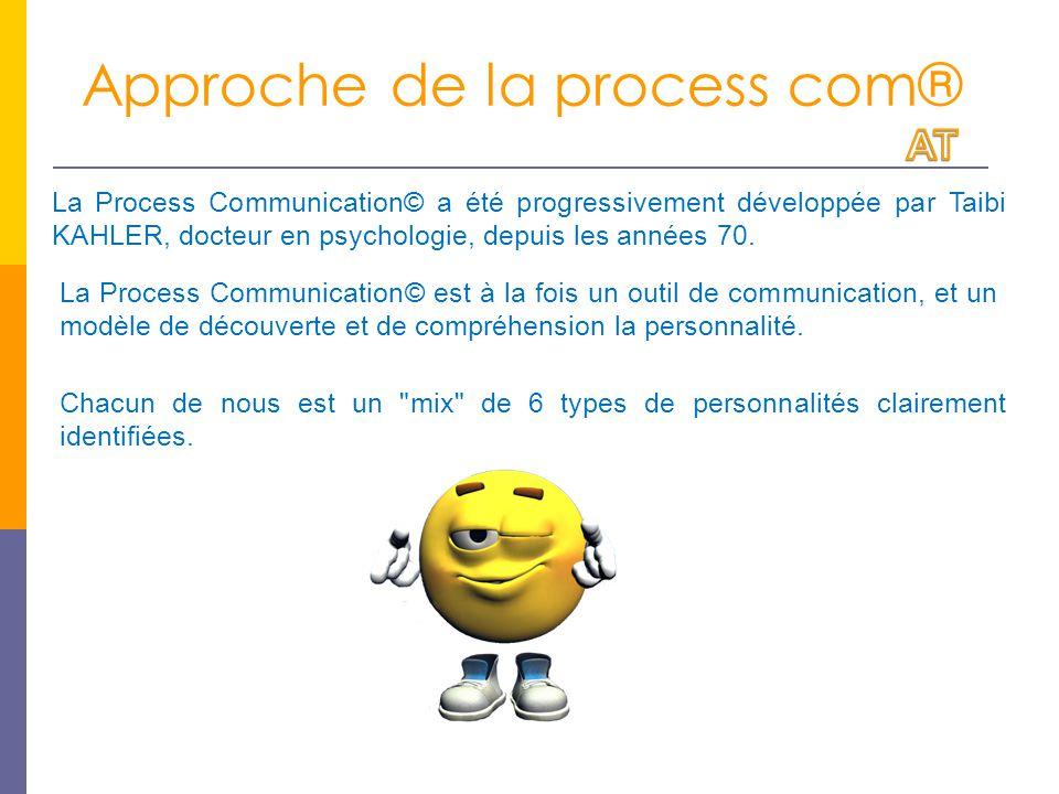 Approche de la process com® La Process Communication© est à la fois un outil de communication, et un modèle de découverte et de compréhension la personnalité.