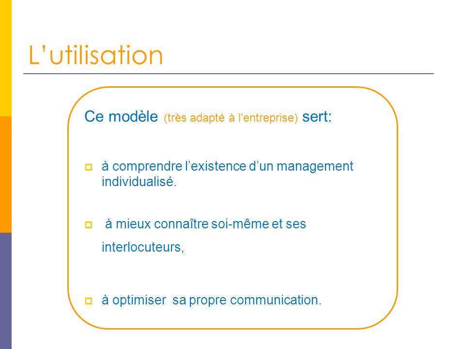 L'utilisation Ce modèle (très adapté à l'entreprise) sert:  à comprendre l'existence d'un management individualisé.
