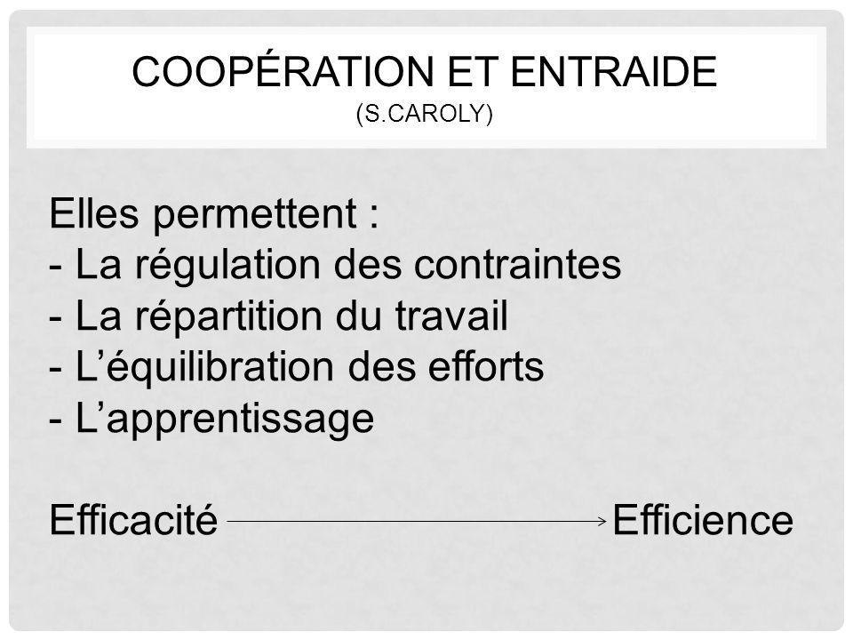 COOPÉRATION ET ENTRAIDE ( S.CAROLY) Elles permettent : -La régulation des contraintes -La répartition du travail -L'équilibration des efforts -L'appre