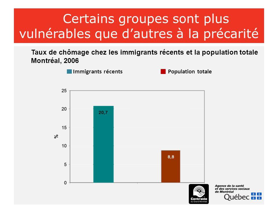 Certains groupes sont plus vulnérables que d'autres à la précarité Taux de chômage chez les immigrants récents et la population totale Montréal, 2006 Immigrants récents Population totale