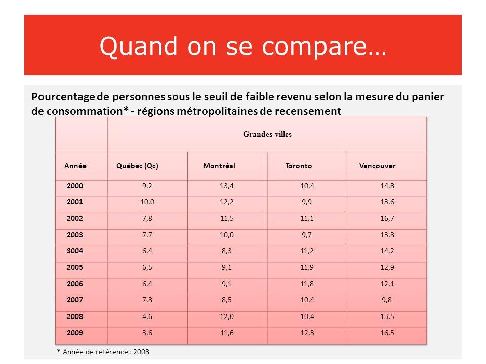 Quand on se compare… Pourcentage de personnes sous le seuil de faible revenu selon la mesure du panier de consommation* - régions métropolitaines de recensement * Année de référence : 2008