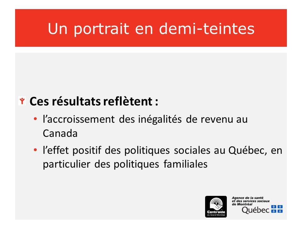 Un portrait en demi-teintes Ces résultats reflètent : l'accroissement des inégalités de revenu au Canada l'effet positif des politiques sociales au Québec, en particulier des politiques familiales