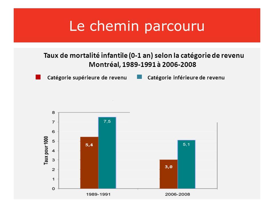 Le chemin parcouru Taux de mortalité infantile (0-1 an) selon la catégorie de revenu Montréal, 1989-1991 à 2006-2008 Catégorie supérieure de revenu Catégorie inférieure de revenu