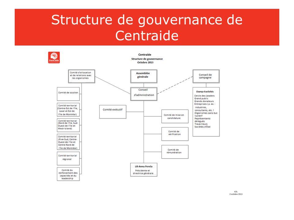 Structure de gouvernance de Centraide