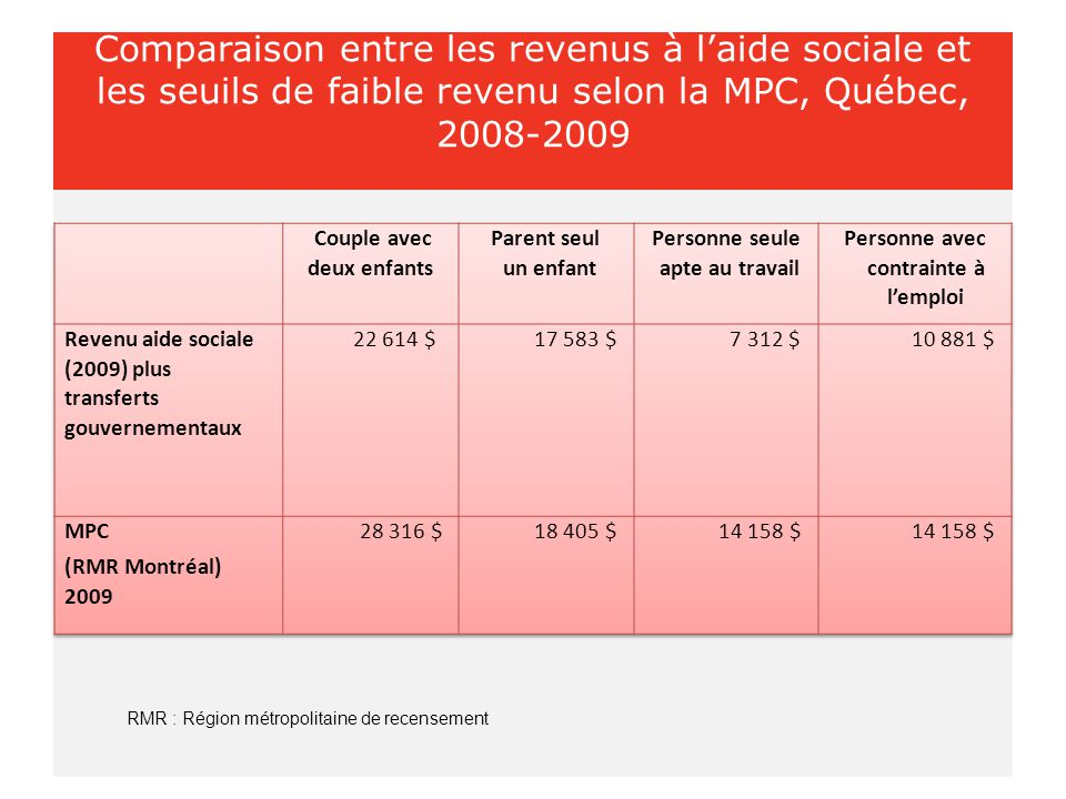 Comparaison entre les revenus à l'aide sociale et les seuils de faible revenu selon la MPC, Québec, 2008-2009 RMR : Région métropolitaine de recensement