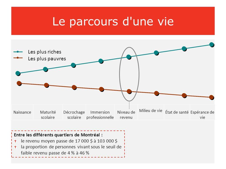 Le chemin parcouru Taux de mortalité chez les moins de 20 ans selon la catégorie de revenu Montréal, 1989-1991 à 2006-2008 Catégorie supérieure de revenu Catégorie inférieure de revenu