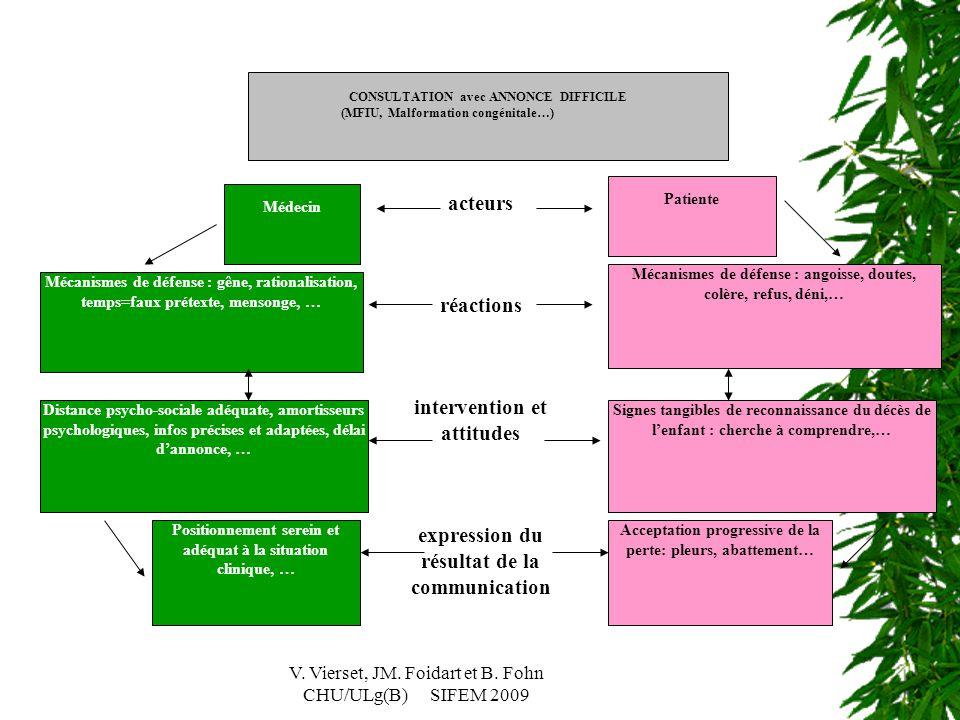 V. Vierset, JM. Foidart et B. Fohn CHU/ULg(B) SIFEM 2009 CONSULTATION avec ANNONCE DIFFICILE (MFIU, Malformation congénitale…) Patiente Médecin Mécani