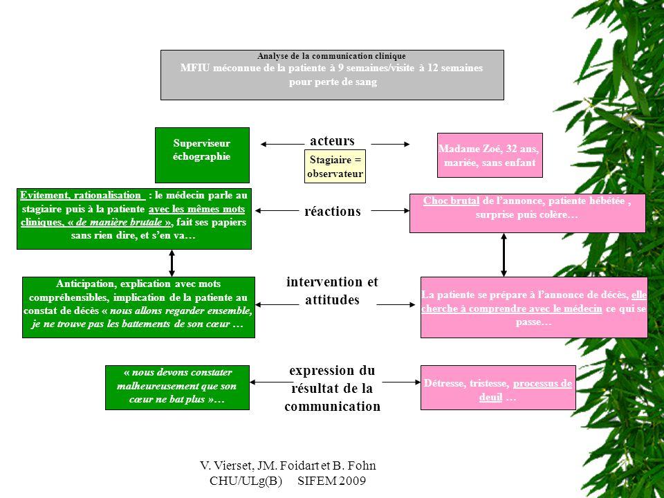 V. Vierset, JM. Foidart et B. Fohn CHU/ULg(B) SIFEM 2009 Analyse de la communication clinique MFIU méconnue de la patiente à 9 semaines/visite à 12 se