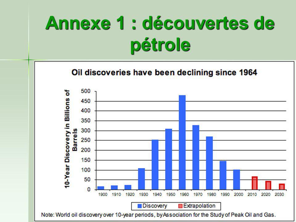 Annexe 1 : découvertes de pétrole