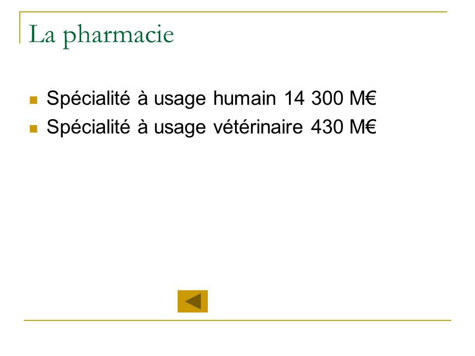 La pharmacie Spécialité à usage humain 14 300 M€ Spécialité à usage vétérinaire 430 M€