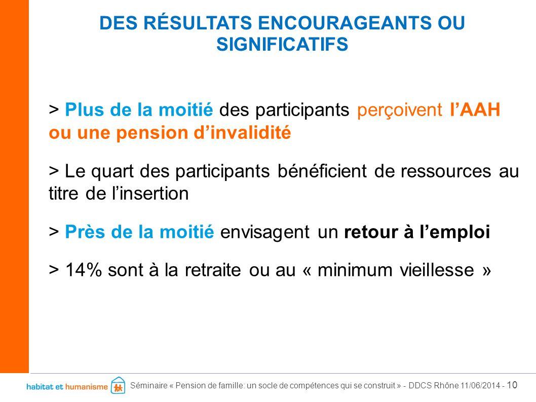 Séminaire « Pension de famille: un socle de compétences qui se construit » - DDCS Rhône 11/06/2014 - 10 > Plus de la moitié des participants perçoiven