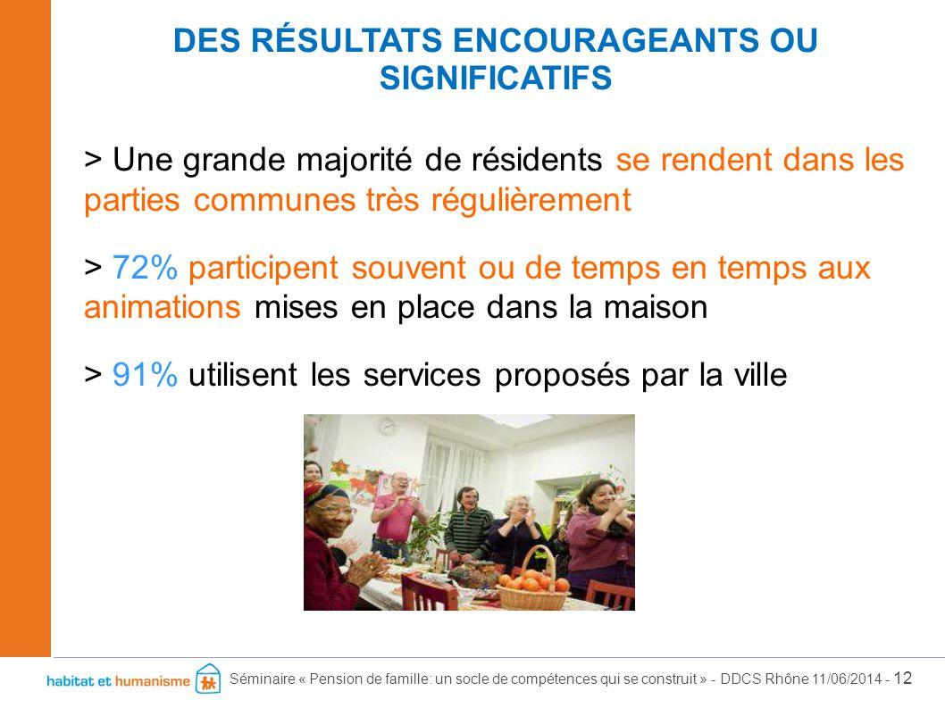Séminaire « Pension de famille: un socle de compétences qui se construit » - DDCS Rhône 11/06/2014 - 12 > Une grande majorité de résidents se rendent