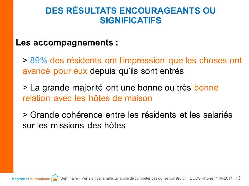 Séminaire « Pension de famille: un socle de compétences qui se construit » - DDCS Rhône 11/06/2014 - 13 Les accompagnements : > 89% des résidents ont