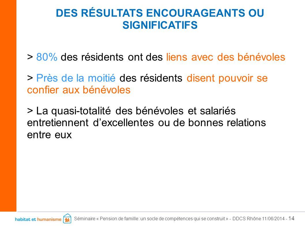 Séminaire « Pension de famille: un socle de compétences qui se construit » - DDCS Rhône 11/06/2014 - 14 > 80% des résidents ont des liens avec des bén