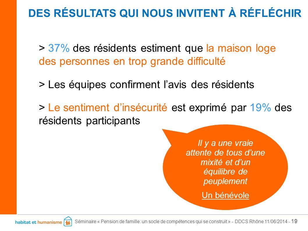 Séminaire « Pension de famille: un socle de compétences qui se construit » - DDCS Rhône 11/06/2014 - 19 > 37% des résidents estiment que la maison log