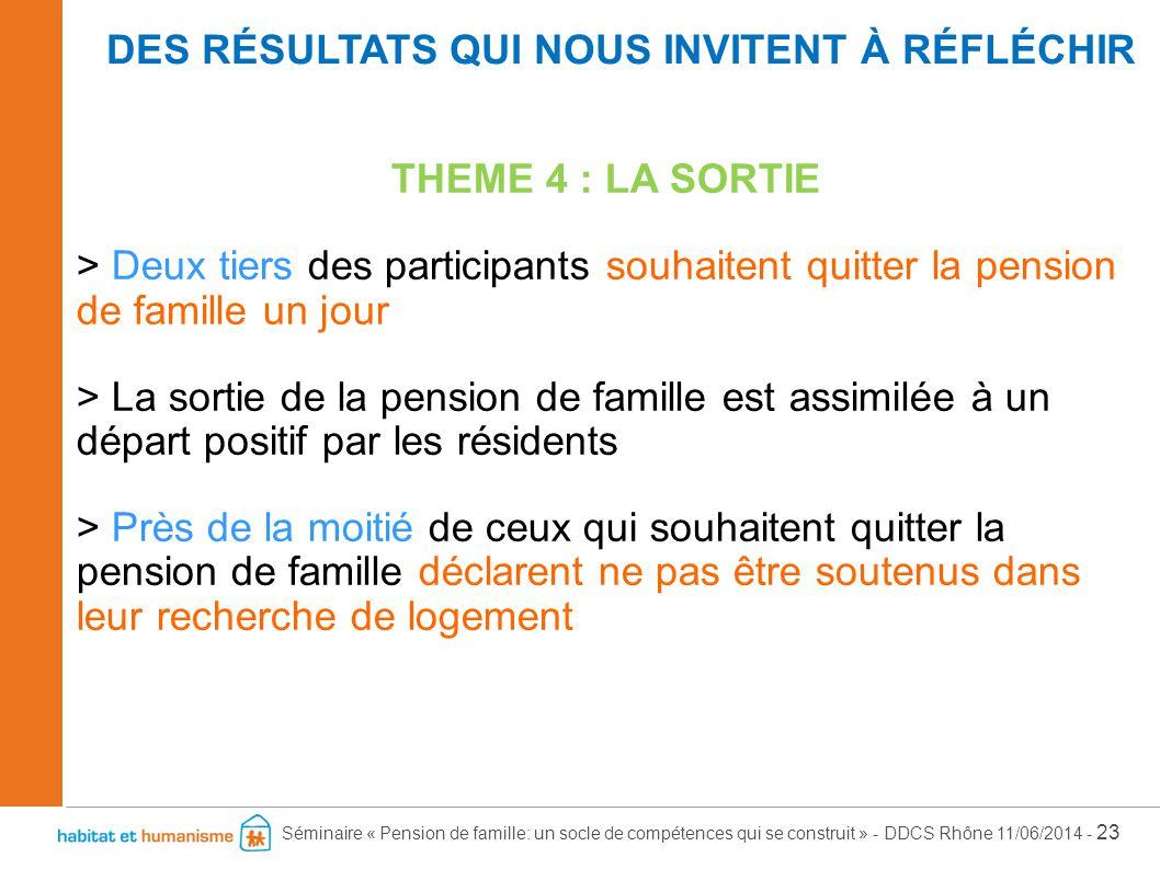 Séminaire « Pension de famille: un socle de compétences qui se construit » - DDCS Rhône 11/06/2014 - 23 THEME 4 : LA SORTIE > Deux tiers des participa