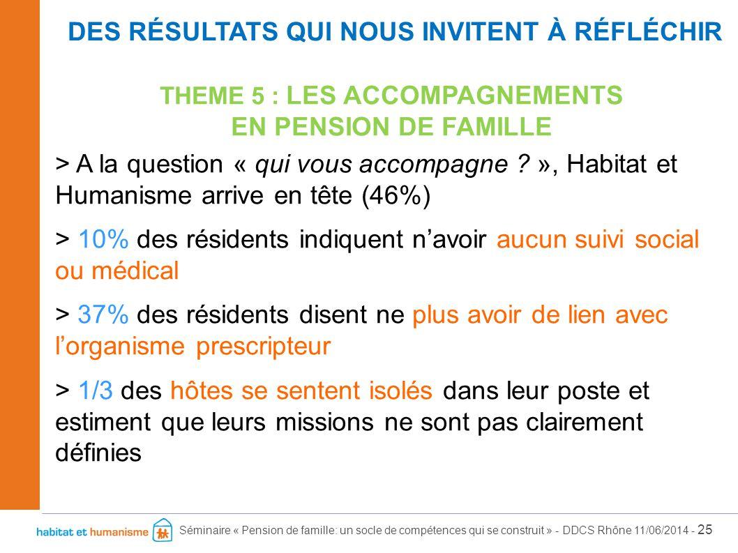 Séminaire « Pension de famille: un socle de compétences qui se construit » - DDCS Rhône 11/06/2014 - 25 THEME 5 : LES ACCOMPAGNEMENTS EN PENSION DE FA