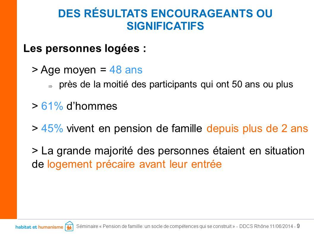 Séminaire « Pension de famille: un socle de compétences qui se construit » - DDCS Rhône 11/06/2014 - 10 > Plus de la moitié des participants perçoivent l'AAH ou une pension d'invalidité > Le quart des participants bénéficient de ressources au titre de l'insertion > Près de la moitié envisagent un retour à l'emploi > 14% sont à la retraite ou au « minimum vieillesse » DES RÉSULTATS ENCOURAGEANTS OU SIGNIFICATIFS