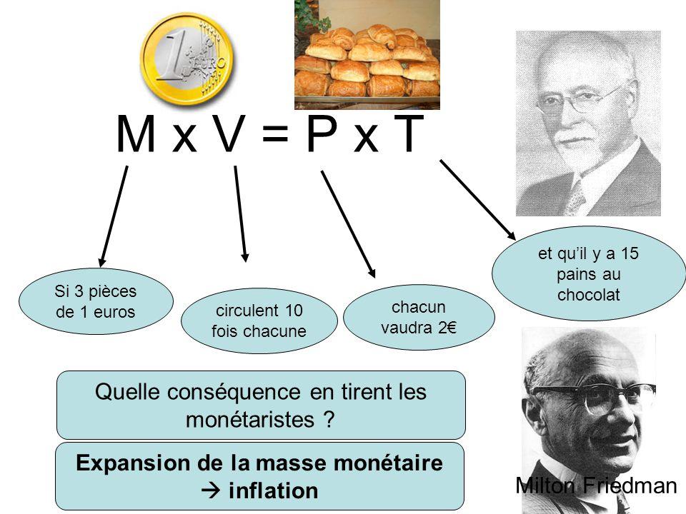 M x V = P x T Si 3 pièces de 1 euros circulent 10 fois chacune et qu'il y a 15 pains au chocolat chacun vaudra 2€ Quelle conséquence en tirent les mon