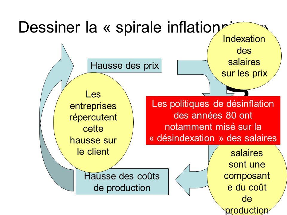 Dessiner la « spirale inflationniste » Hausse des prix Hausse des salaires Indexation des salaires sur les prix Les salaires sont une composant e du c